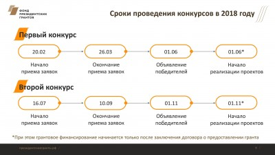 Фонд президентских грантов завершил прием заявок